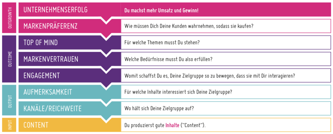 content marketing digitallotsen Folie1 - Was ist Content Marketing? #1 Kim Nadine Adamek