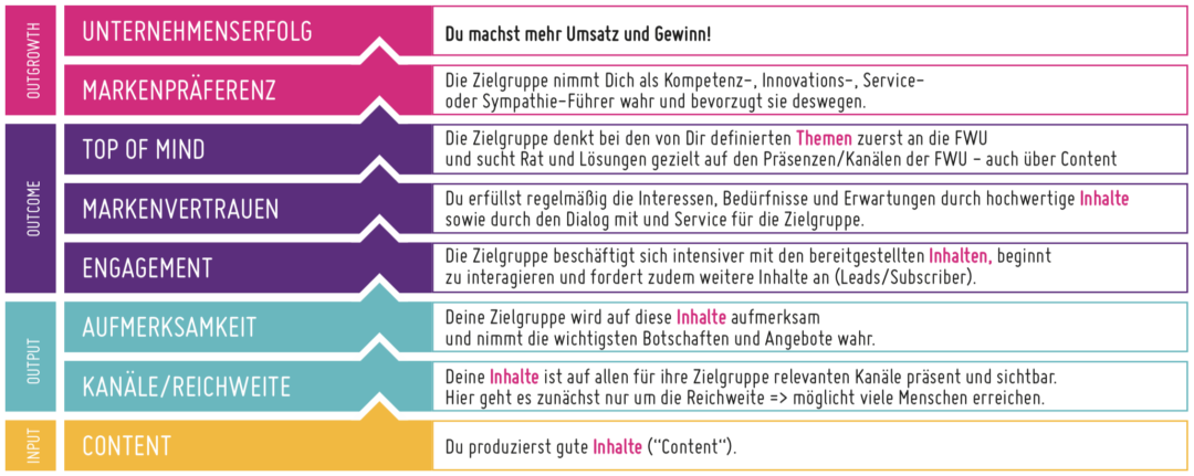 content marketing digitallotsen Folie2 - Was ist Content Marketing? #1 Kim Nadine Adamek